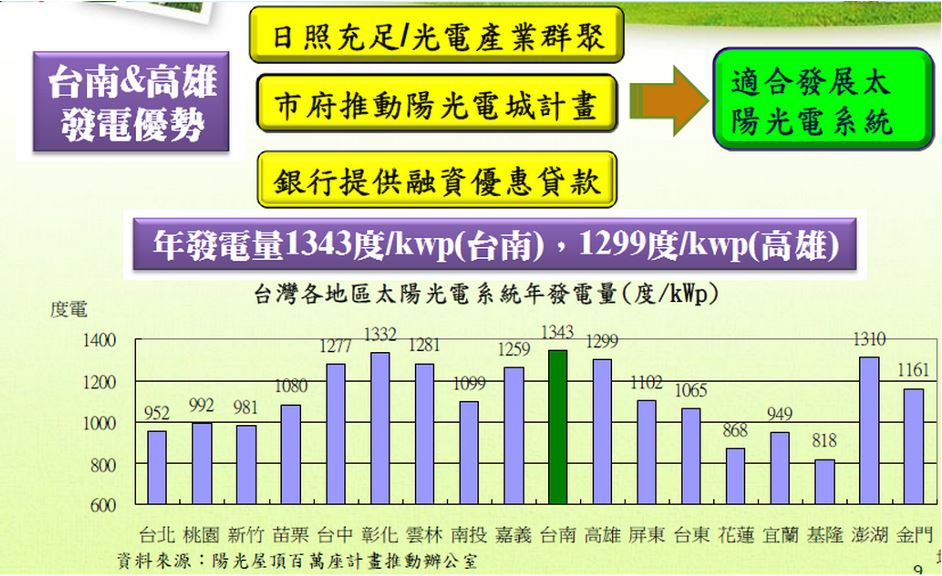 Tainan and Kaohsiung power generation advantages