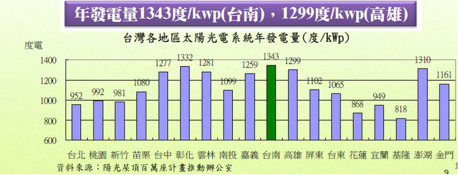 Annual power generation of solar power systems in all regions of Taiwan